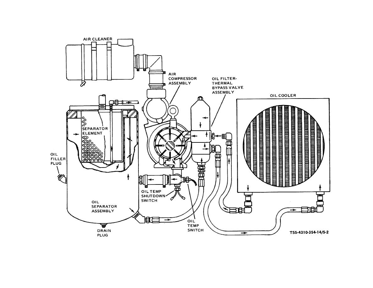 TM 5 4310 354 140167im figure 5 2 compressor oil cycle schematic diagram air compressor schematic diagram at gsmportal.co